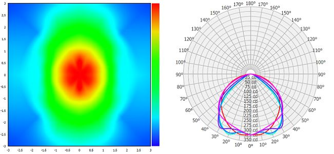 Custom linear luminaire candela plot Empreo-lab